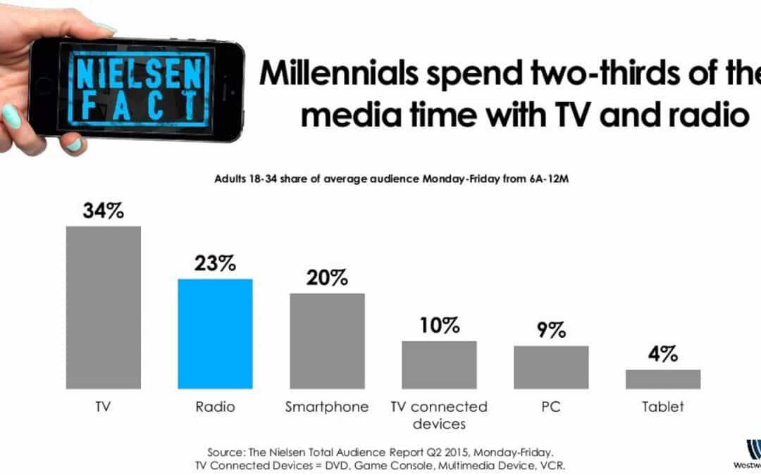 Millennials Spend More Time With Radio Than Their Smartphone?