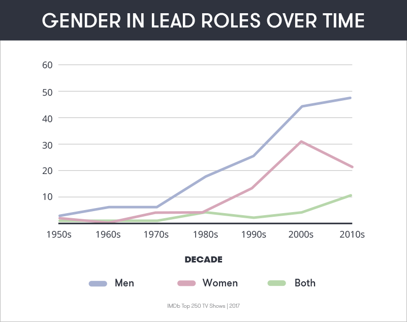 Gender in Lead Roles Over Time
