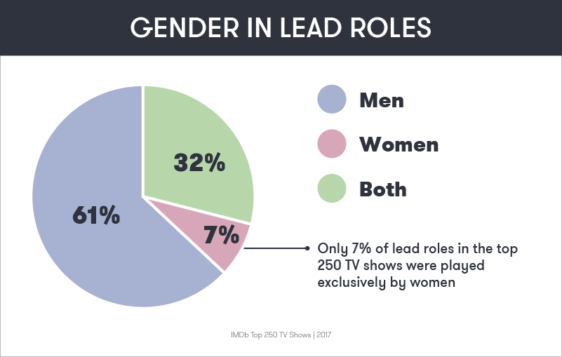 Gender in lead roles: 7% women, 61% men, 32% both.