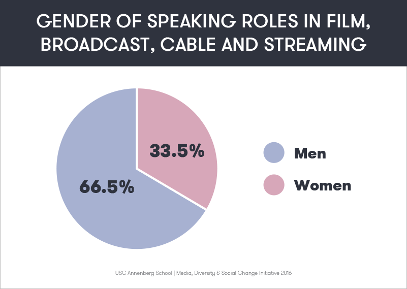 Gender of Speaking Roles in Film, Broadcast, Cable and Streaming: 33.5% female, 66.5% male.