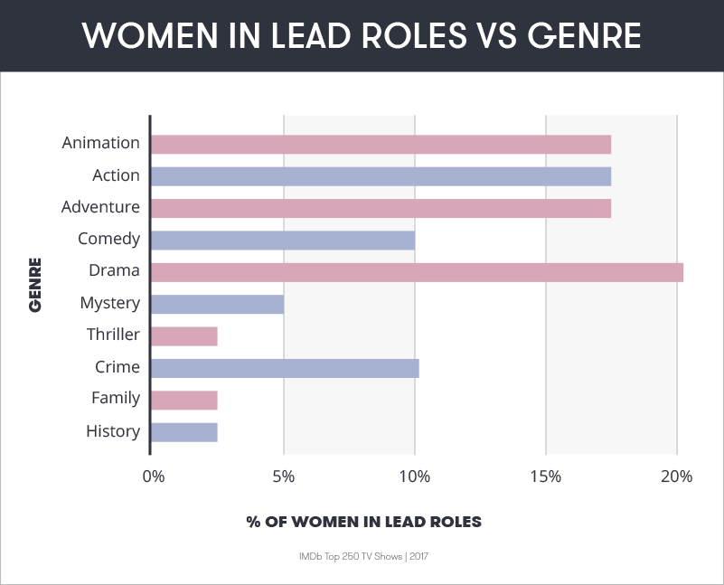 Women in Lead Roles vs. Genre