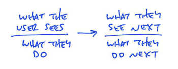 A Shorthand For Designing UI Flows