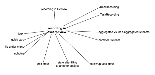 Sketch of recording dependencies