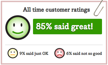 85% said great, 9% said just ok, 6% said not so good