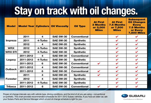 Subaru Oil Change Intervals for 2011 & 2012 Year Model Subaru Vehicles