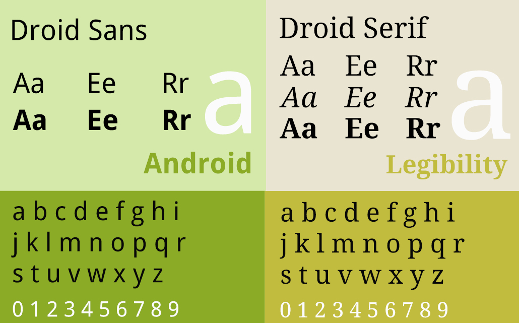 blog-typography-droid-agency-advertising-jacksonville