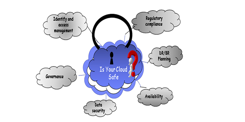 Enhanced Security In Cloud Computing – A Traditional Approach In Modern Technology