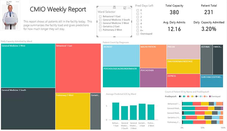 cmio-weekly-report