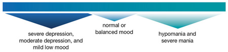 Scale of Severe Depression, Moderate Depression, and Mild Low Mood