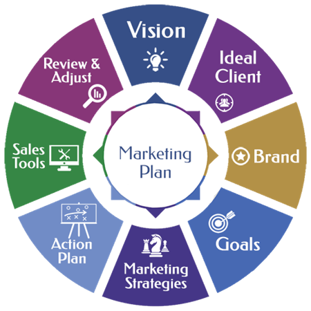 marketing plan process