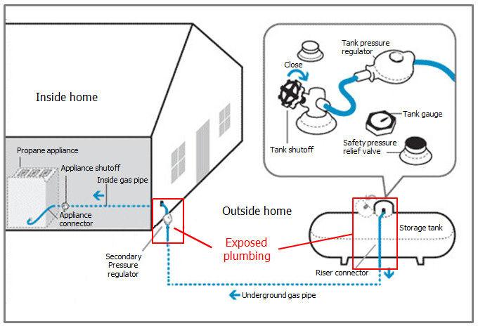 Propane Gas Riser Diagram Radio Wiring Diagram