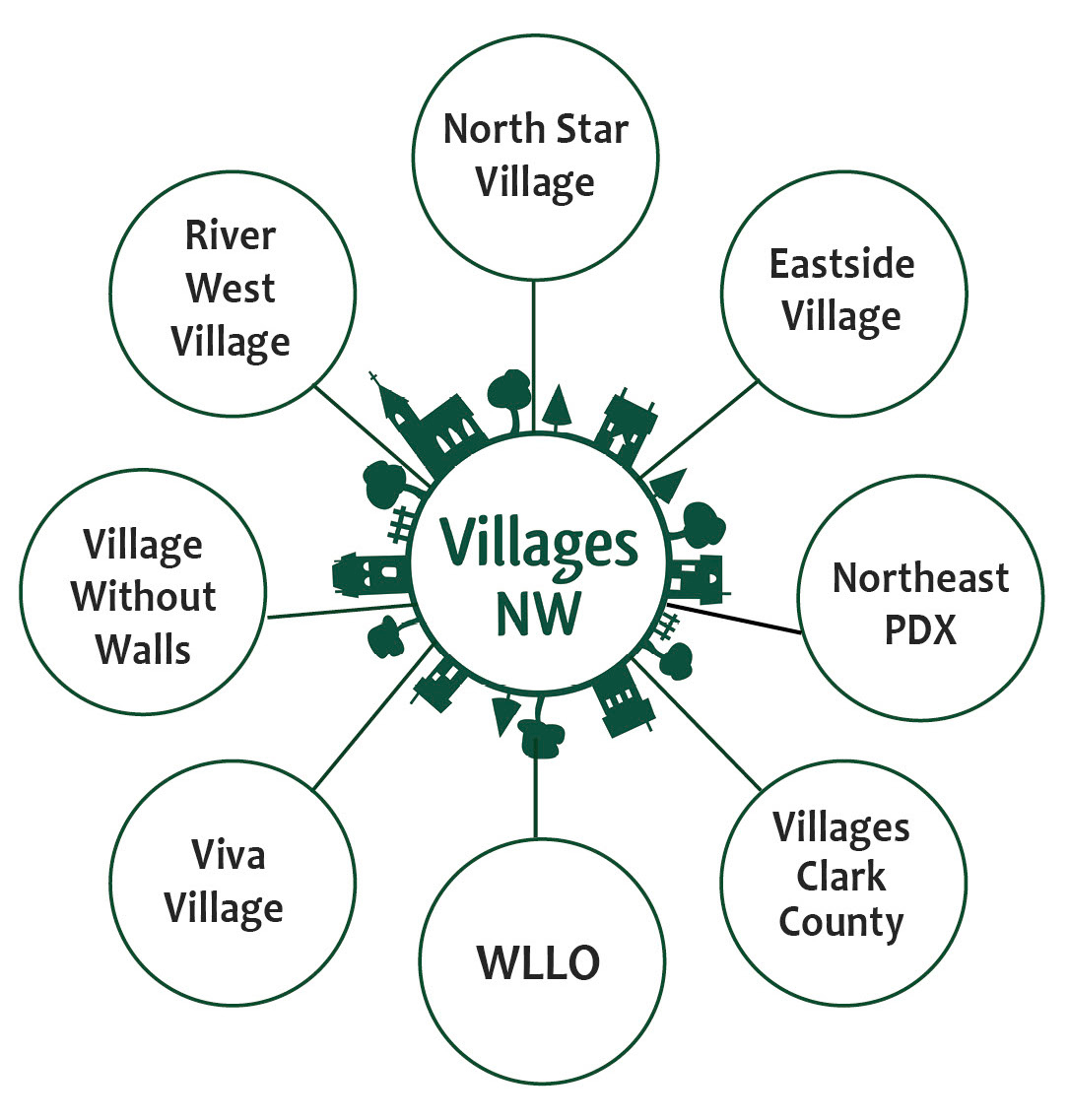 Villages NW Hub