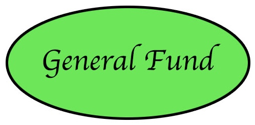 General Fund 2 donation button