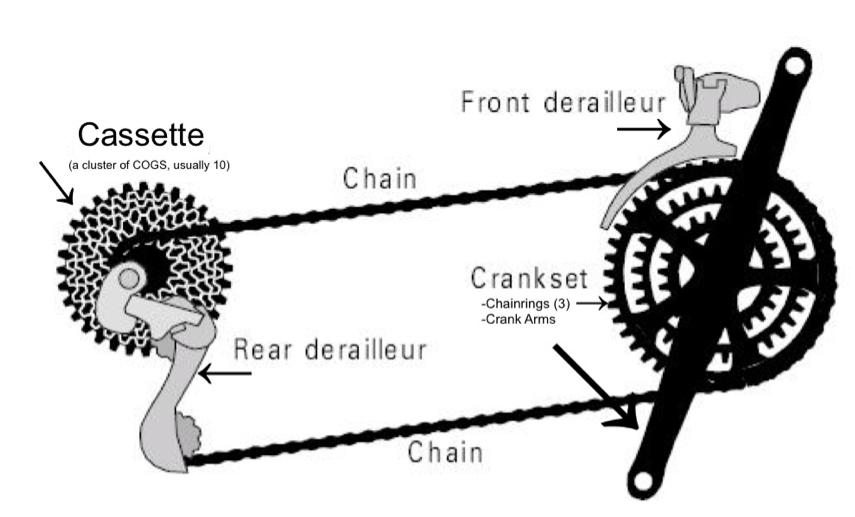10 Speed Bike Gear Diagram : Bicycle gear diagram auto electrical wiring