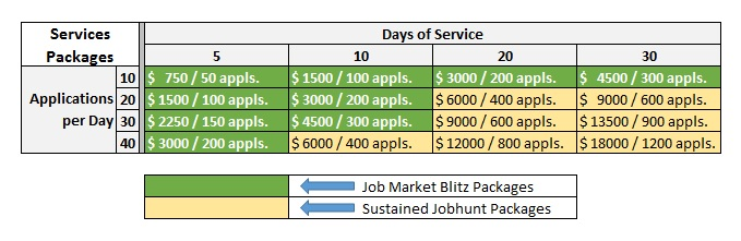 GoJobDaddy Services Pricing