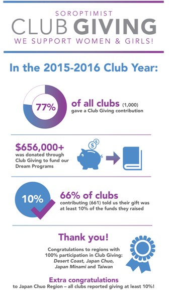 Club Giving info graphic 2015-2016