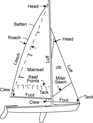 Diagram Of Sailboat on wiring diagram for sailing boat