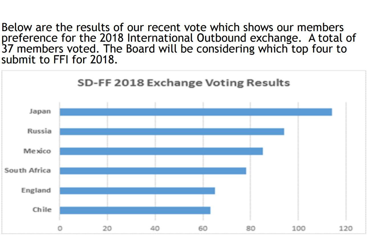 FF-SD 2018 Exchange Voting Results