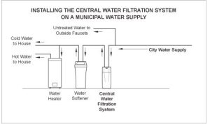 Water Softener Regeneration