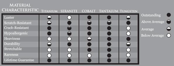 Metal characteristic