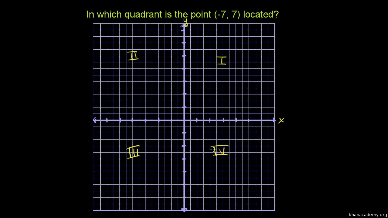 coordinate grid viewing gallery