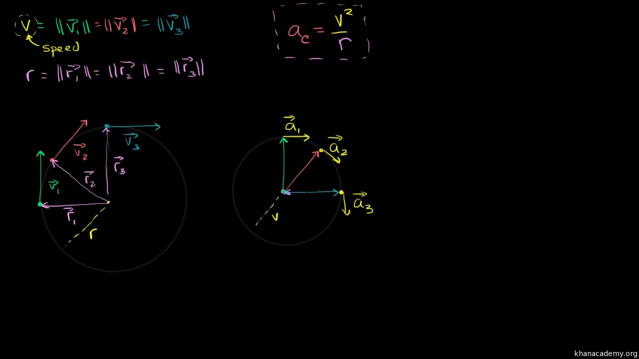 Formula physics displaying 17 images for average speed formula physics