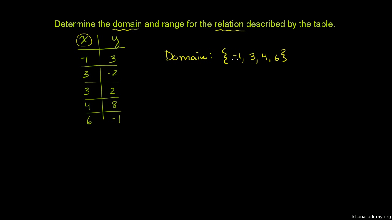 Leading Coefficient Polynomial Function Graph further Function Domain ...