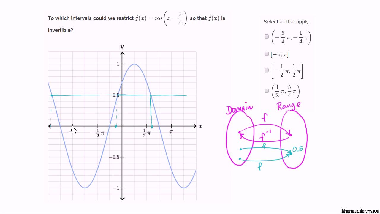 Displaying 20> Images For - Arctan Graph Unit Circle...
