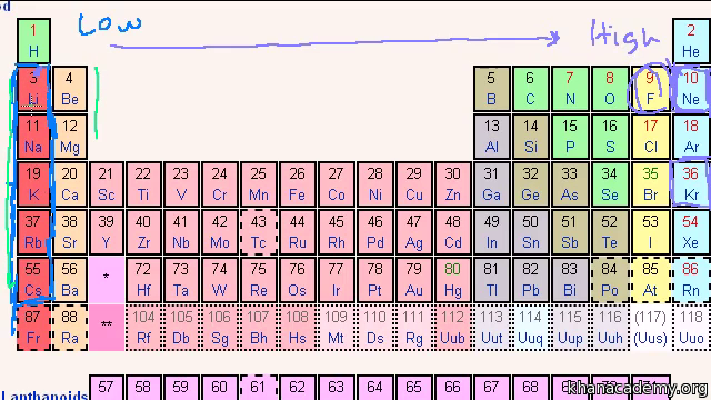 Fantastic 31 Polarity Values Periodic Table Values Periodic Polarity Download Free Architecture Designs Rallybritishbridgeorg