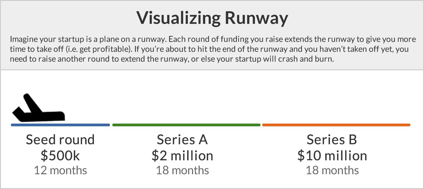 Visualizing Runway