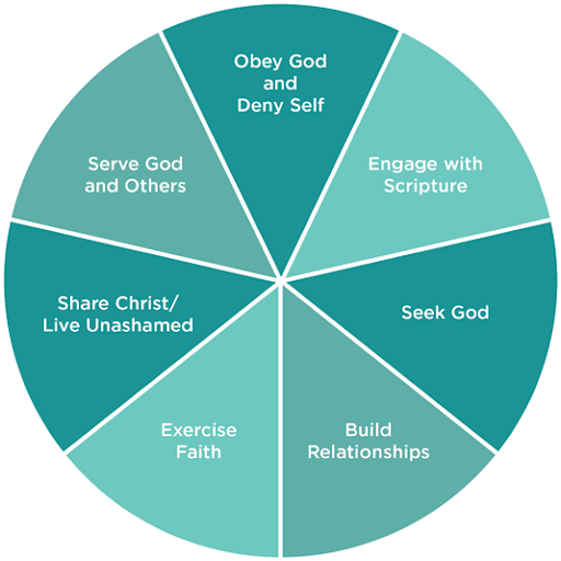 Balanced Discipleship plan wheel image