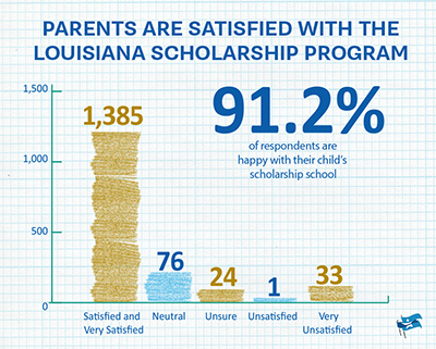 91.2% of parents are satisfied with the Louisiana Scholarship Program