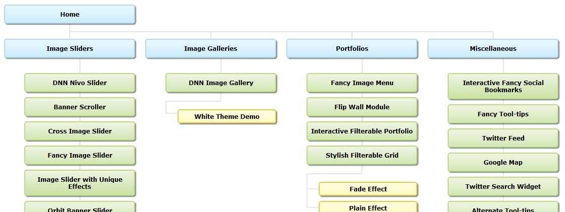 Fancy Visual SiteMap View