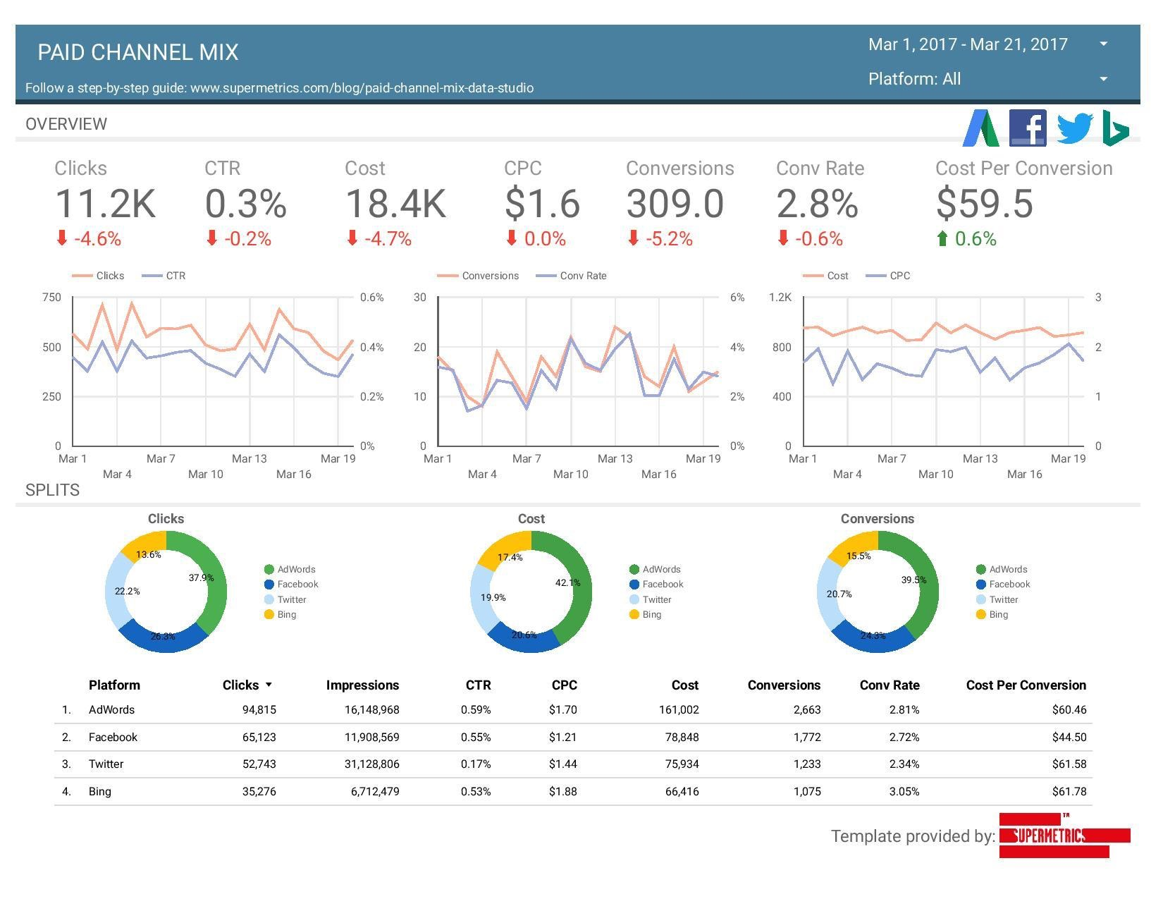 Top 5 Advanced Use Cases for Supermetrics in PPC Management