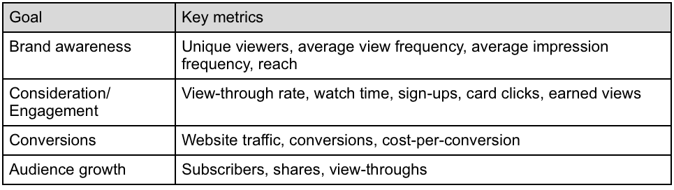 Measuring the Performance of Your YouTube Campaign: Google Analytics and Adwords