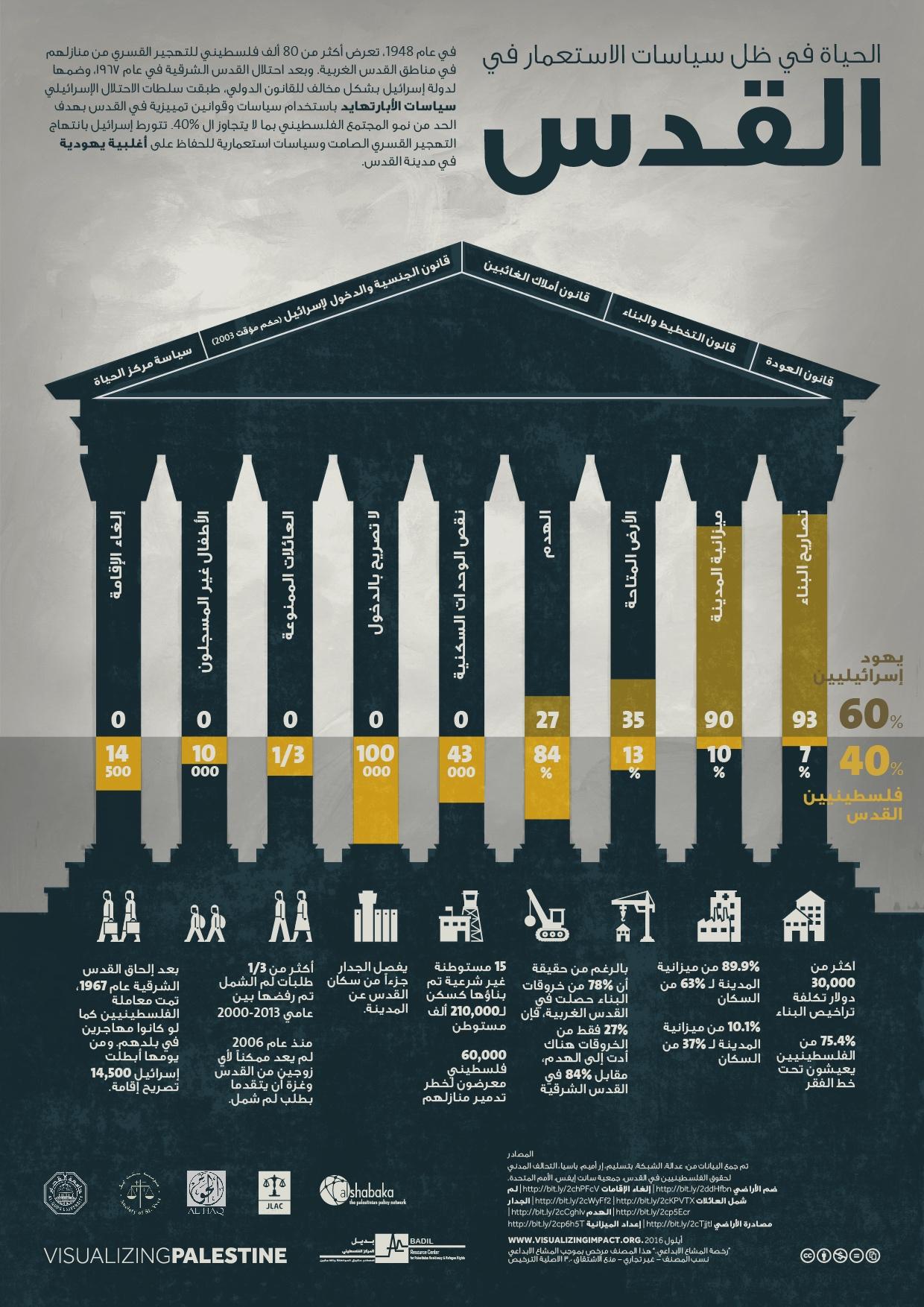 الحياة في ظل سياسات الاستعمار في القدس