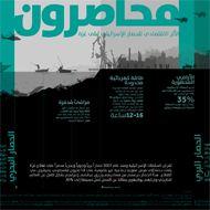 محاصرون: الأثر الاقتصادي للحصار الإسرائيلي على غزة