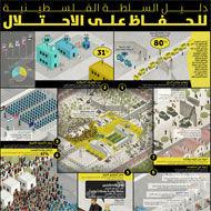دليل السلطة الفلسطينية للحفاظ على الاحتلال