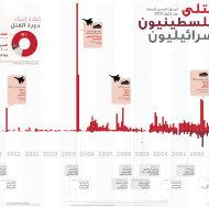 القتلى الفلسطينيون و الإسرائليون: الجدول الزمني للعنف منذ أيلول