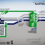 القوى العاملة الفلسطينية في لبنان - تغطية الرعاية الصحية