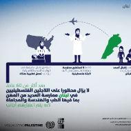 القوى العاملة الفلسطينية في لبنان - المهن المحظورة