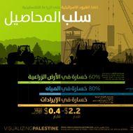 سلب المحاصيل: كلفة القيود الاسرائيلية على الزراعة الفلسطينية