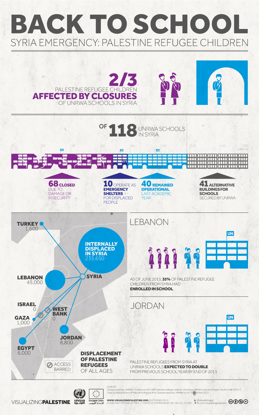Back to School: Syria Emergency-Palestine Refugee Children