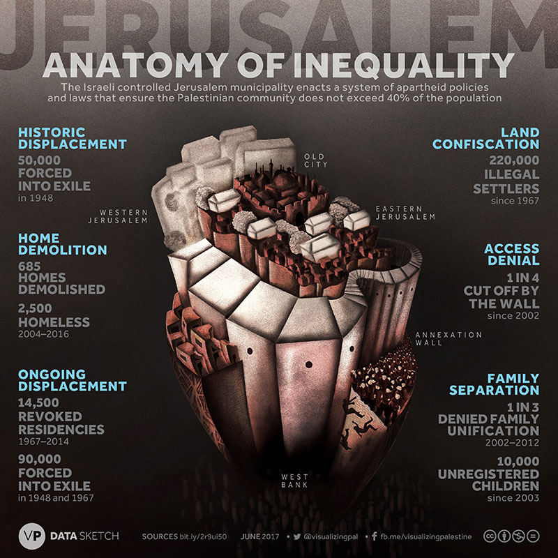 Anatomy of Inequality