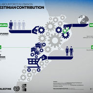 Palestinian Labour Force in Lebanon - The Palestinian Contribution