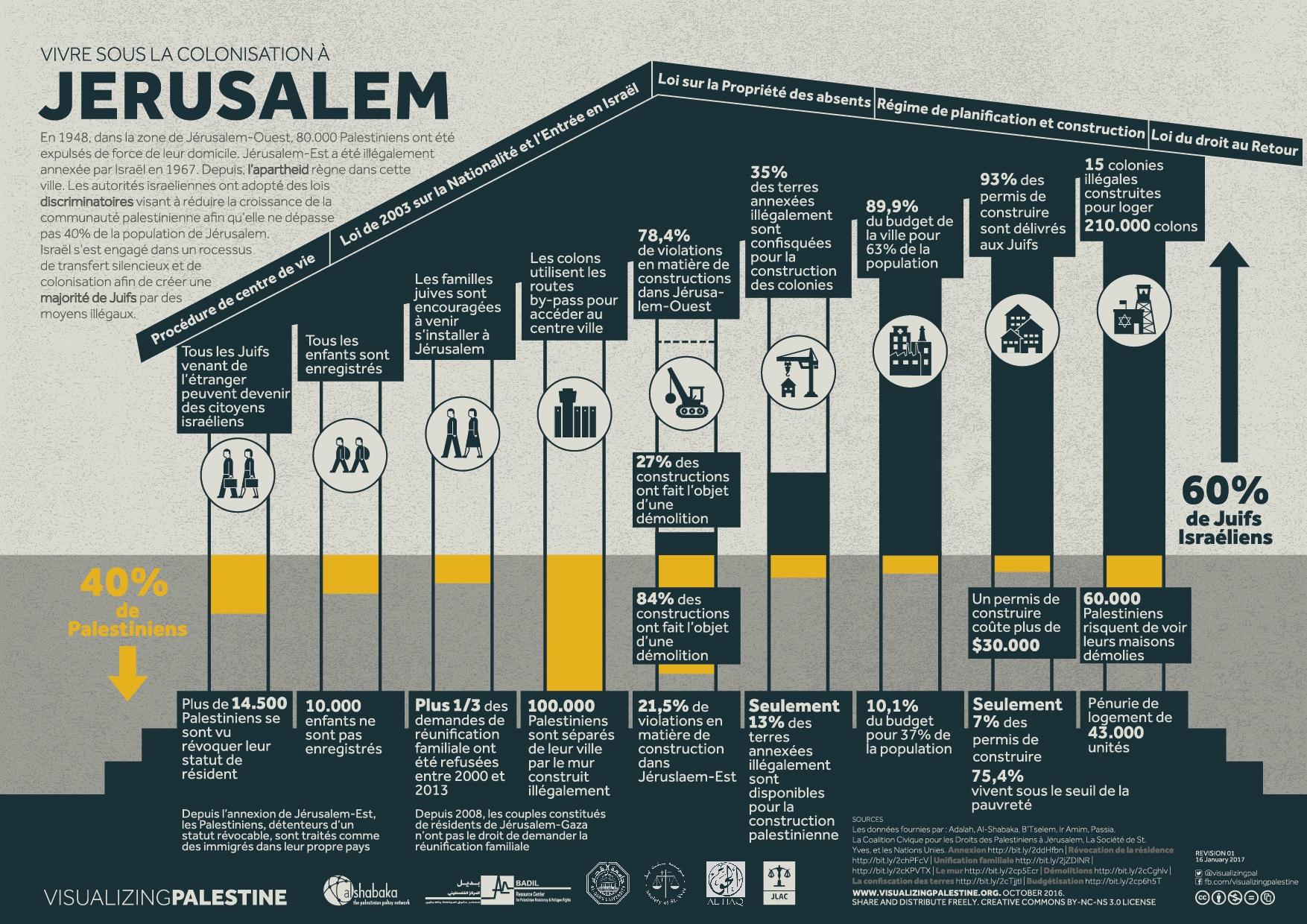 Vivre Sous La Colonization À Jerusalem
