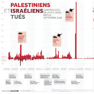 Décès palestiniens et israéliens: Chronologie de la violence Depuis Septembre 2000