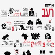 בשביתת רעב חאדר עדנאן