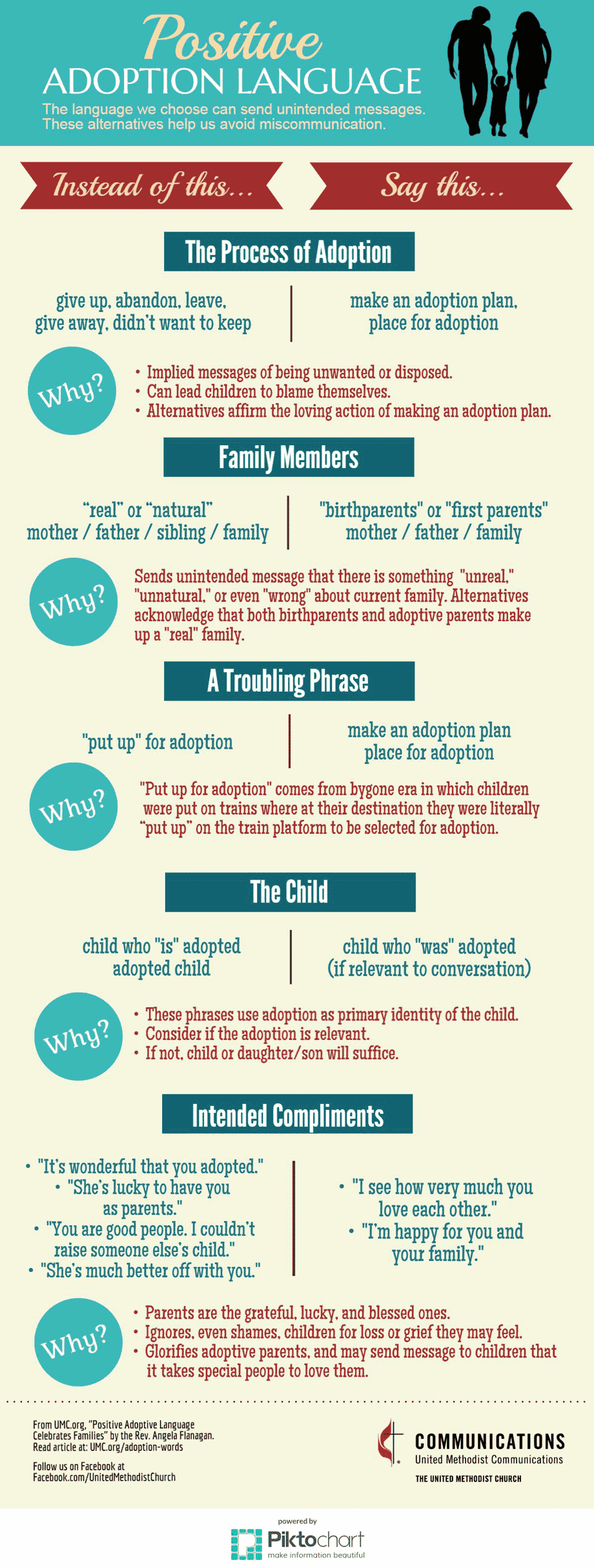 Positive Adoption Language Infographic