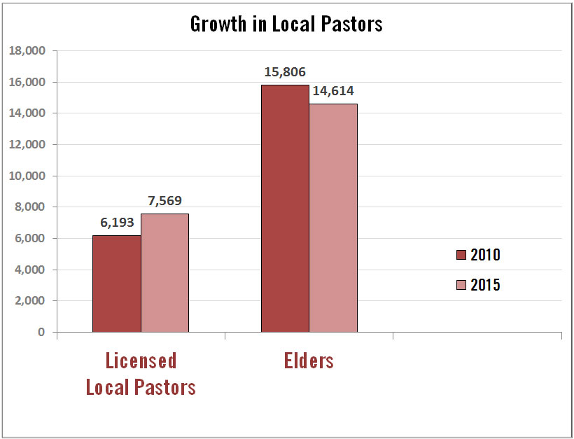 """United Methodist elders are declining in number in the U.S., but licensed local pastors are on the increase. """"Elders"""" above includes ordained elders and provisional member elders appointed to churches, as opposed to extension appointments. """"Local pastors"""" includes full-time and part-time local pastors. Data source: GCFA"""